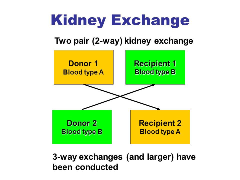 Kidney Exchange Donor 1 Blood type A Recipient 1 Blood type B Donor 2 Blood type B Recipient 2 Blood type A Two pair (2-way) kidney exchange 3-way exc