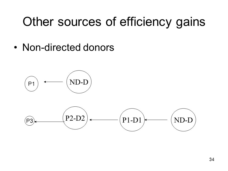 34 Other sources of efficiency gains Non-directed donors P2-D2 P1 P1-D1 ND-D P3