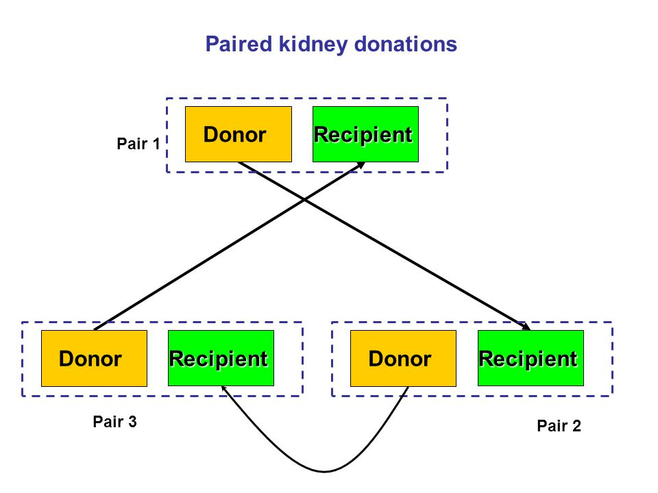 Paired kidney donations DonorRecipient Pair 1 DonorRecipient Pair 2 DonorRecipient Pair 3