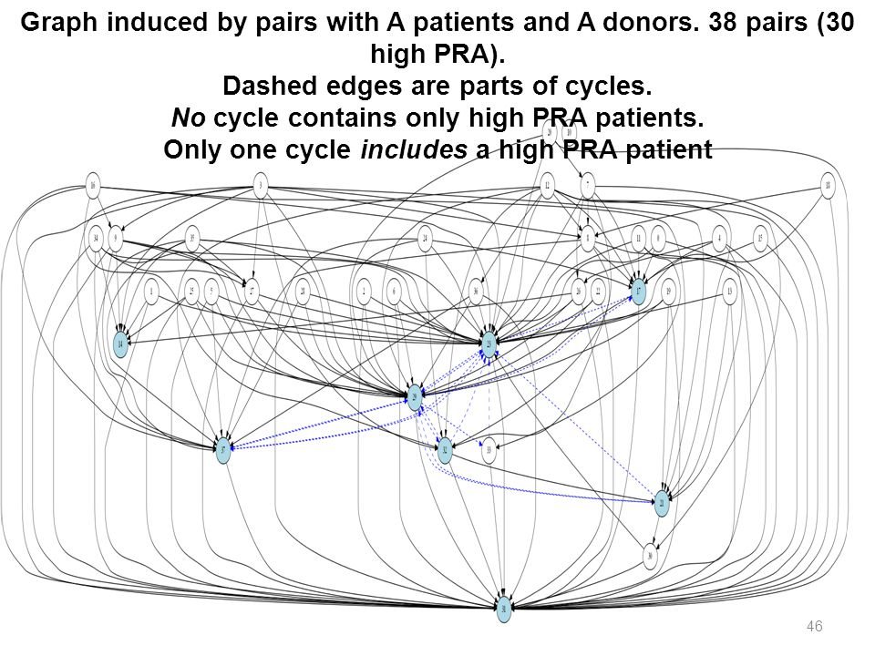 Graph induced by pairs with A patients and A donors. 38 pairs (30 high PRA). Dashed edges are parts of cycles. No cycle contains only high PRA patient