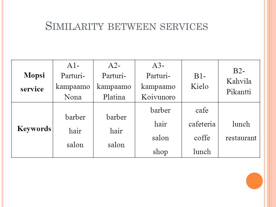 S IMILARITY BETWEEN SERVICES Mopsi service A1- Parturi- kampaamo Nona A2- Parturi- kampaamo Platina A3- Parturi- kampaamo Koivunoro B1- Kielo B2- Kahvila Pikantti Keywords barber hair salon barber hair salon barber hair salon shop cafe cafeteria coffe lunch restaurant