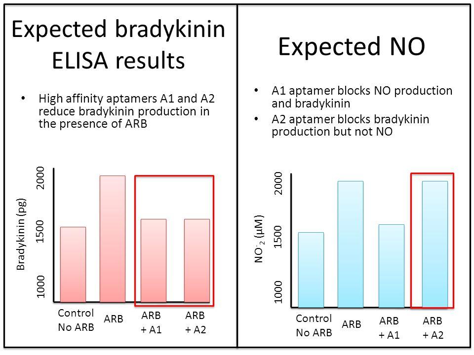 Expected bradykinin ELISA results High affinity aptamers A1 and A2 reduce bradykinin production in the presence of ARB Control No ARB 2000 Bradykinin