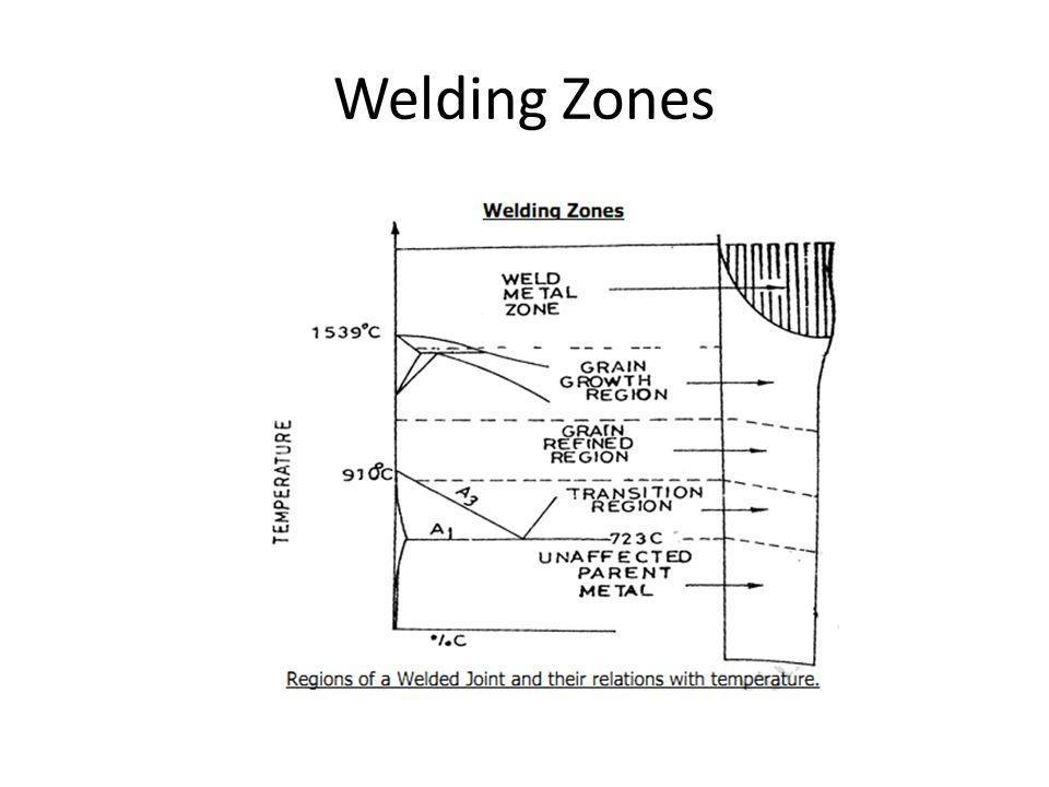 1.The Grain Growth Region : Grain Growth Region is immediately adjacent to Weld Metal Zone.