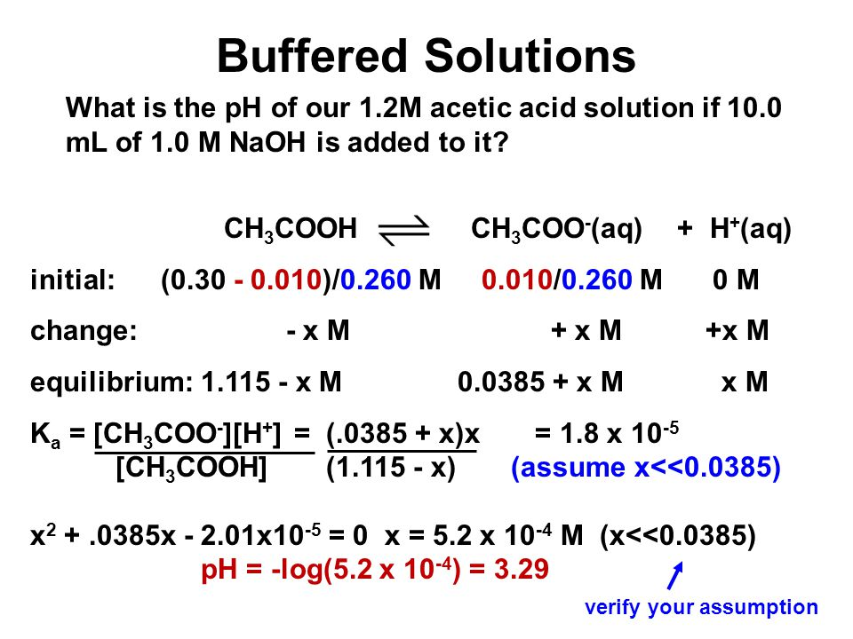 Buffered Solutions What is the pH of our 1.2M acetic acid solution if 10.0 mL of 1.0 M NaOH is added to it? CH 3 COOH CH 3 COO - (aq) + H + (aq) initi
