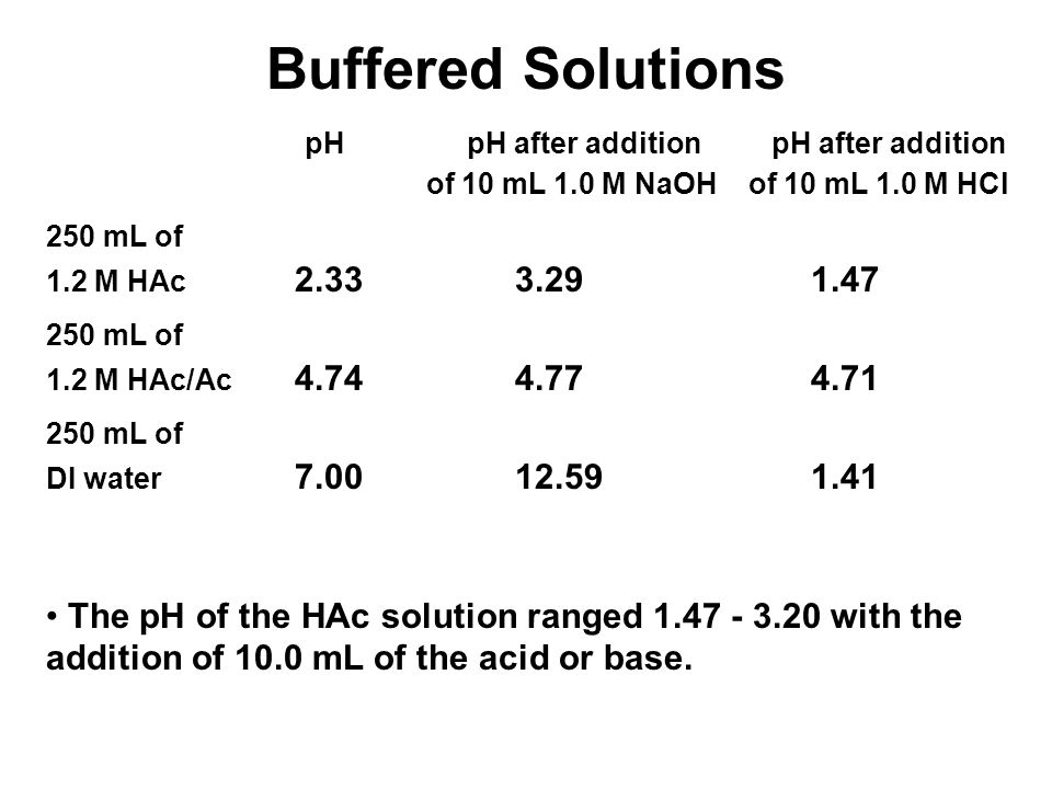 Buffered Solutions pHpH after addition pH after addition of 10 mL 1.0 M NaOH of 10 mL 1.0 M HCl 250 mL of 1.2 M HAc 2.33 3.29 1.47 250 mL of 1.2 M HAc