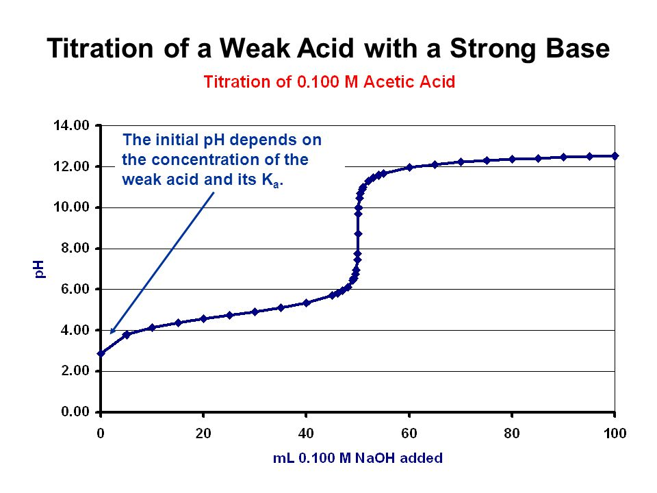 Titration of a Weak Acid with a Strong Base The initial pH depends on the concentration of the weak acid and its K a.