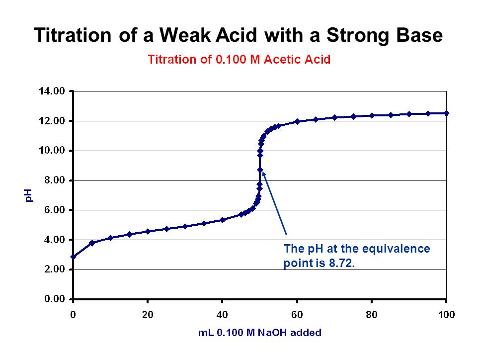 Titration of a Weak Acid with a Strong Base The pH at the equivalence point is 8.72.