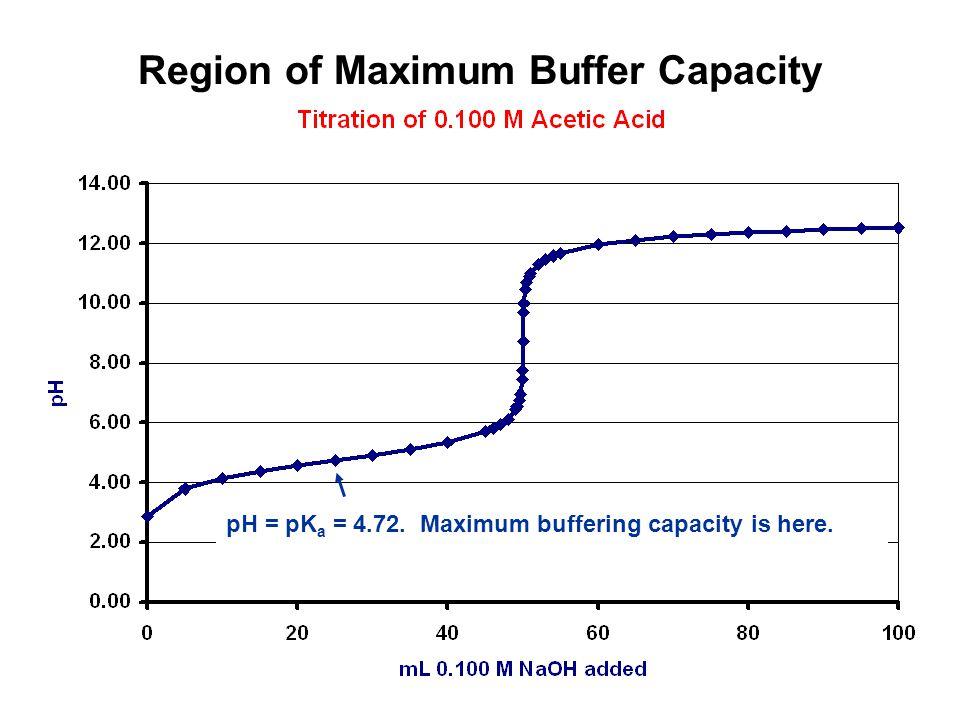 pH = pK a = 4.72. Maximum buffering capacity is here.