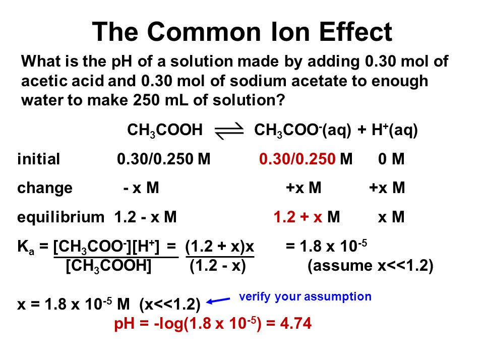 The Common Ion Effect What is the pH of a solution made by adding 0.30 mol of acetic acid and 0.30 mol of sodium acetate to enough water to make 250 m