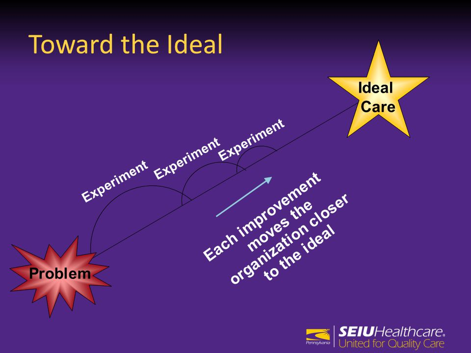 Toward the Ideal Experiment Each improvement moves the organization closer to the ideal Problem Ideal Care