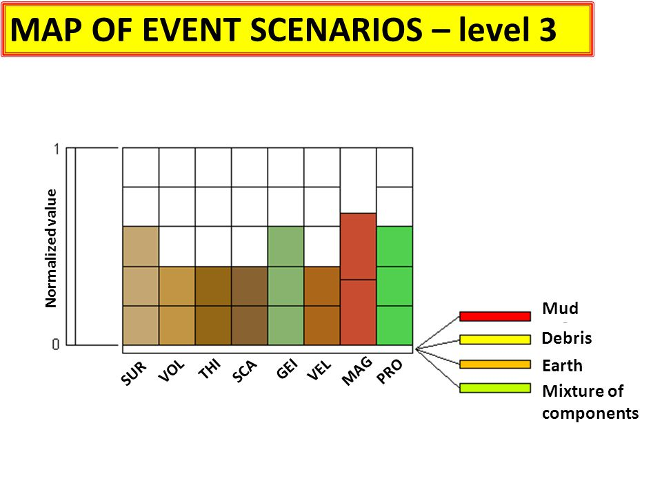 MAP OF EVENT SCENARIOS – level 3 Mud Debris Earth Mixture of components Normalized value PRO MAG VEL GEI SUR VOLTHISCA