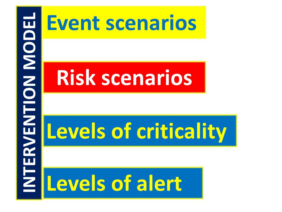 Event scenarios Risk scenarios Levels of criticality Levels of alert INTERVENTION MODEL