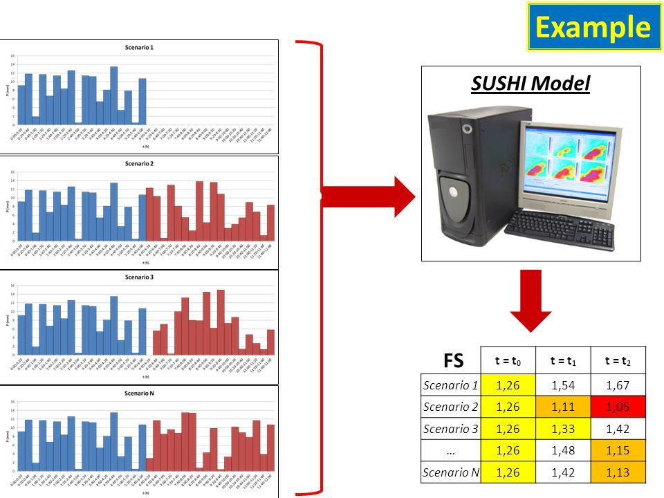 Example FS t = t 0 t = t 1 t = t 2 Scenario 11,261,541,67 Scenario 21,261,111,05 Scenario 31,261,331,42 …1,261,481,15 Scenario N1,261,421,13 SUSHI Model