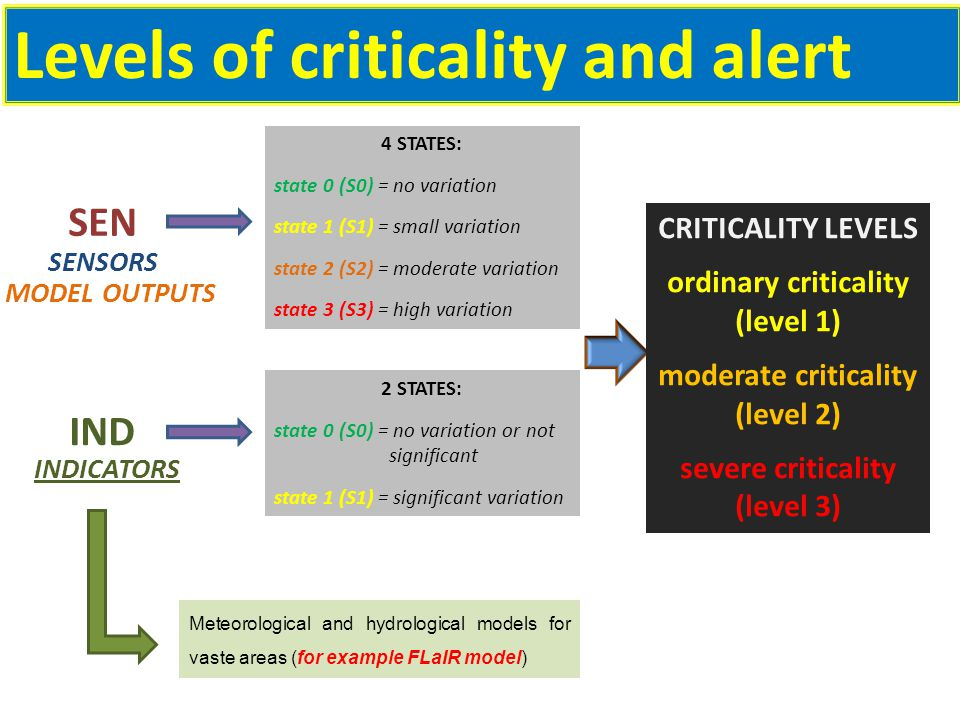 Levels of criticality and alert SENSORS MODEL OUTPUTS 4 STATES: state 0 (S0) = no variation state 1 (S1) = small variation state 2 (S2) = moderate variation state 3 (S3) = high variation INDICATORS Meteorological and hydrological models for vaste areas (for example FLaIR model) IND SEN 2 STATES: state 0 (S0) = no variation or not significant state 1 (S1) = significant variation CRITICALITY LEVELS ordinary criticality (level 1) moderate criticality (level 2) severe criticality (level 3)