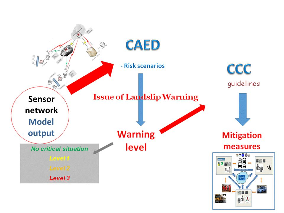 Sensor network Model output