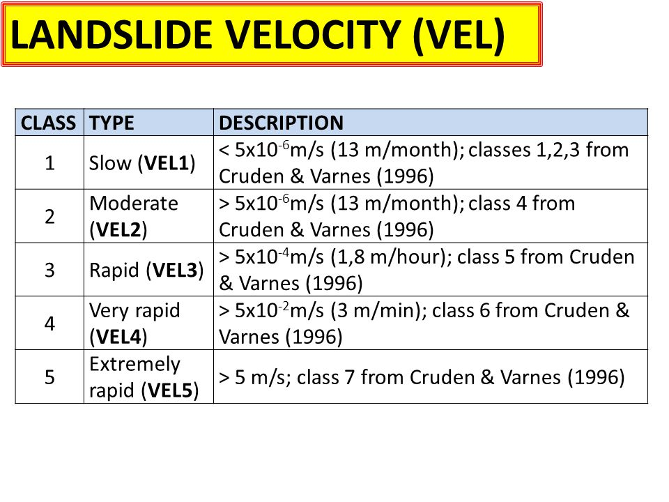 LANDSLIDE VELOCITY (VEL) CLASSTYPEDESCRIPTION 1Slow (VEL1) < 5x10 -6 m/s (13 m/month); classes 1,2,3 from Cruden & Varnes (1996) 2 Moderate (VEL2) > 5x10 -6 m/s (13 m/month); class 4 from Cruden & Varnes (1996) 3Rapid (VEL3) > 5x10 -4 m/s (1,8 m/hour); class 5 from Cruden & Varnes (1996) 4 Very rapid (VEL4) > 5x10 -2 m/s (3 m/min); class 6 from Cruden & Varnes (1996) 5 Extremely rapid (VEL5) > 5 m/s; class 7 from Cruden & Varnes (1996)