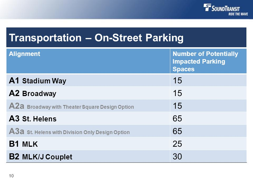 Transportation – On-Street Parking AlignmentNumber of Potentially Impacted Parking Spaces A1 Stadium Way 15 A2 Broadway 15 A2a Broadway with Theater Square Design Option 15 A3 St.