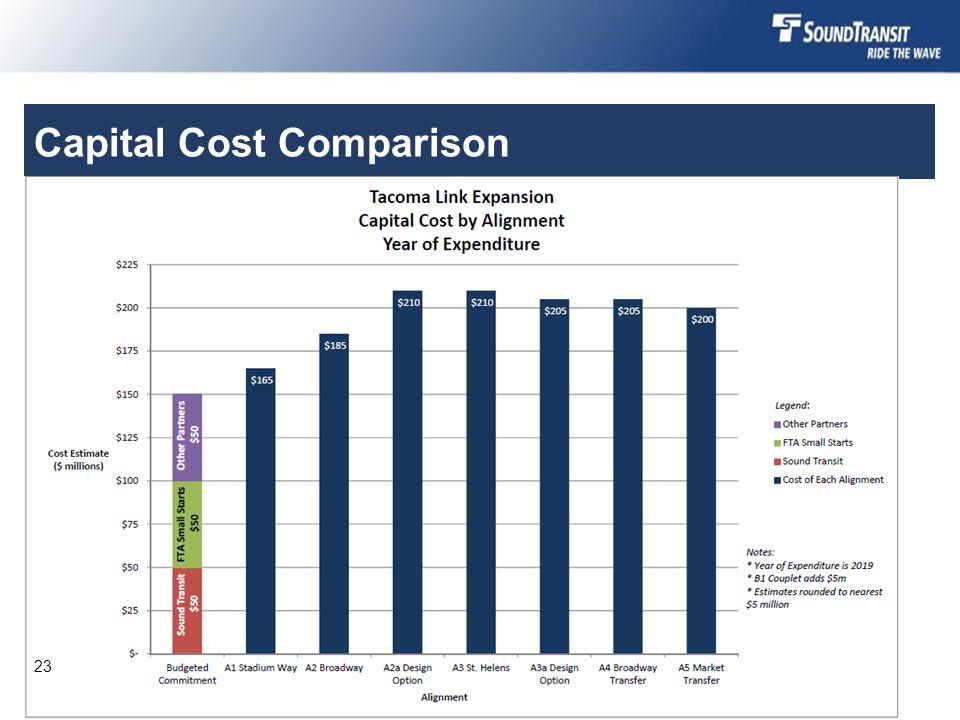 Capital Cost Comparison 23