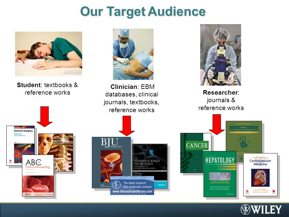 Our Target Audience Student: textbooks & reference works Clinician: EBM databases, clinical journals, textbooks, reference works Researcher: journals & reference works