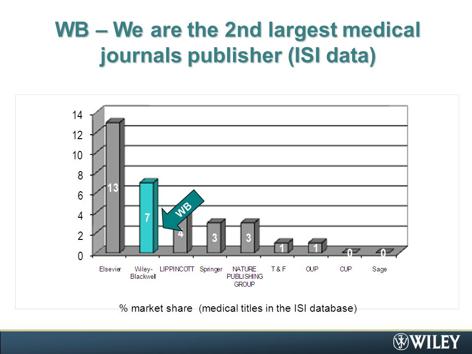 Top Journals in Surgery