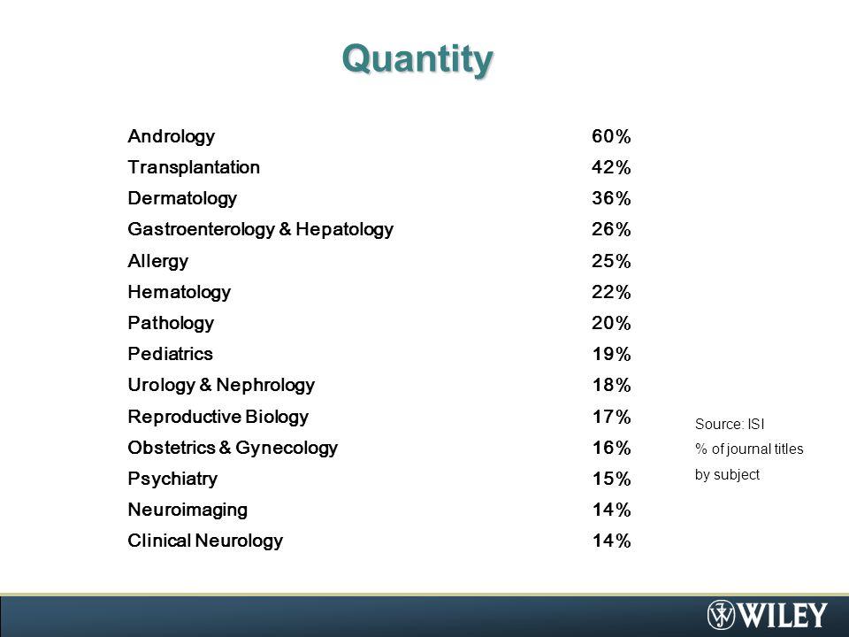 Quantity Andrology60% Transplantation42% Dermatology36% Gastroenterology & Hepatology26% Allergy25% Hematology22% Pathology20% Pediatrics19% Urology & Nephrology18% Reproductive Biology17% Obstetrics & Gynecology16% Psychiatry15% Neuroimaging14% Clinical Neurology14% Source: ISI % of journal titles by subject