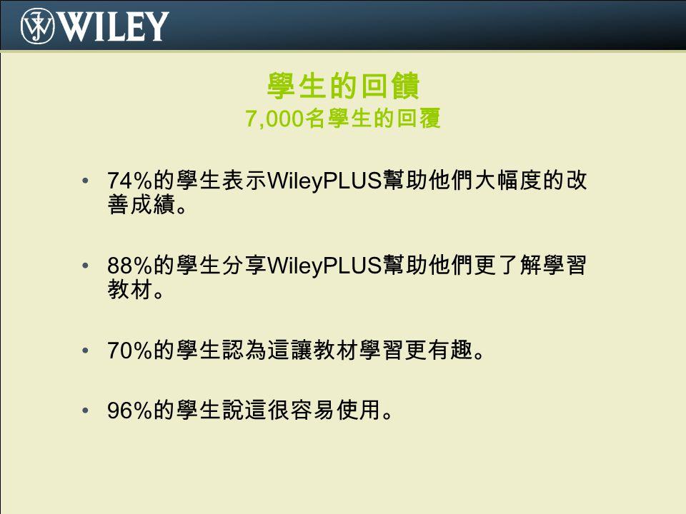 學生的回饋 7,000 名學生的回覆 74% 的學生表示 WileyPLUS 幫助他們大幅度的改 善成績。 88% 的學生分享 WileyPLUS 幫助他們更了解學習 教材。 70% 的學生認為這讓教材學習更有趣。 96% 的學生說這很容易使用。