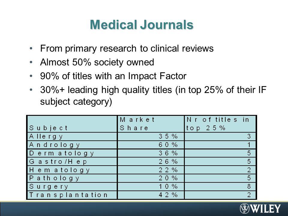 Medicine Strengths Cancer/Oncology Cardiology Dermatology Pharmacology/Pharmaceutical Medicine Neuroscience/Neurology Medical Microbiology Paediatrics Hospital & General Medicine Imaging & Radiology