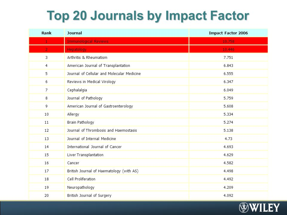 Top 20 Journals by Impact Factor RankJournalImpact Factor 2006 1Immunological Reviews10.758 2Hepatology10.446 3Arthritis & Rheumatism7.751 4American Journal of Transplantation6.843 5Journal of Cellular and Molecular Medicine6.555 6Reviews in Medical Virology6.347 7Cephalalgia6.049 8Journal of Pathology5.759 9American Journal of Gastroenterology5.608 10Allergy5.334 11Brain Pathology5.274 12Journal of Thrombosis and Haemostasis5.138 13Journal of Internal Medicine4.73 14International Journal of Cancer4.693 15Liver Transplantation4.629 16Cancer4.582 17British Journal of Haematology (with AS)4.498 18Cell Proliferation4.492 19Neuropathology4.209 20British Journal of Surgery4.092