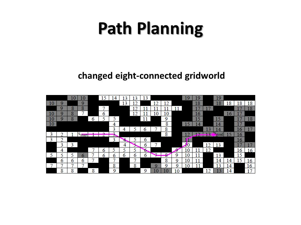 Route-planning example in the eight-connected gridworld