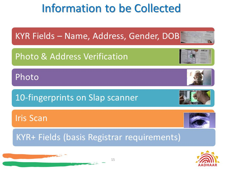 Information to be Collected KYR Fields – Name, Address, Gender, DOBPhoto & Address VerificationPhoto10-fingerprints on Slap scannerIris Scan 15 KYR+ F