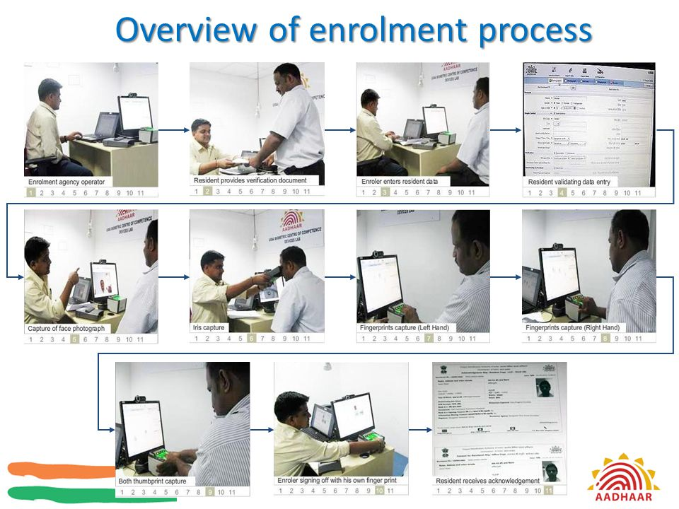 Overview of enrolment process