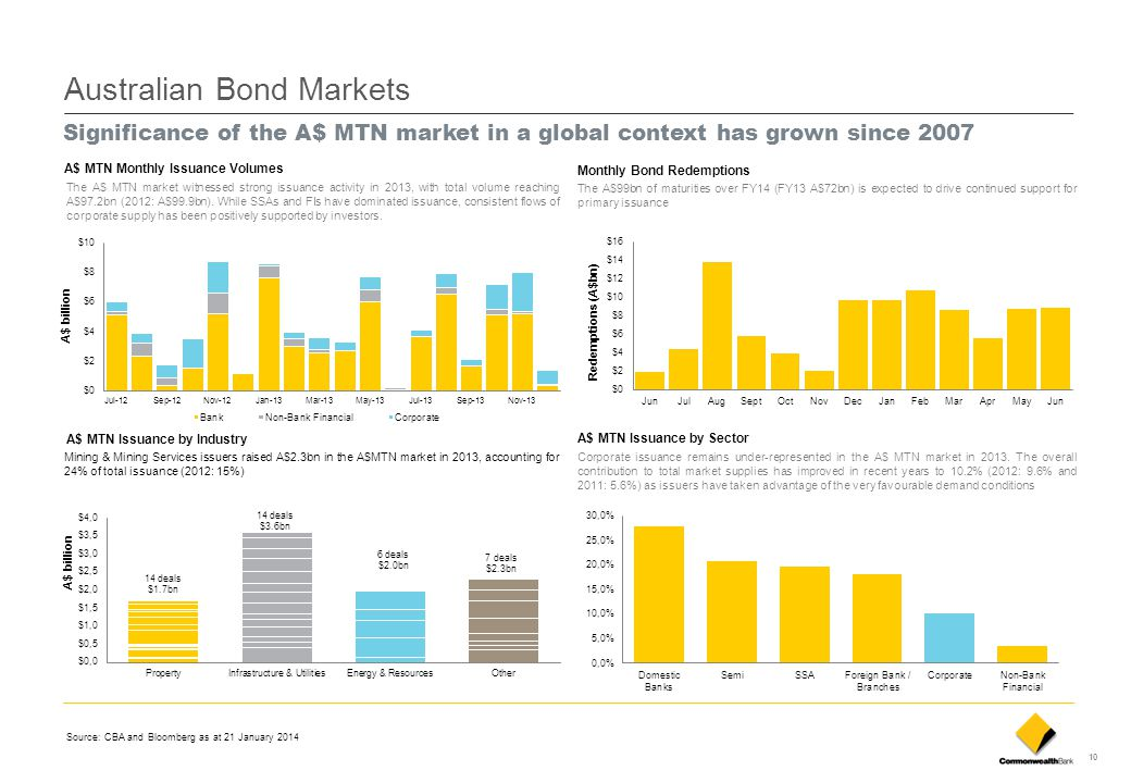 10 Australian Bond Markets Significance of the A$ MTN market in a global context has grown since 2007 A$ MTN Issuance by Industry Mining & Mining Serv