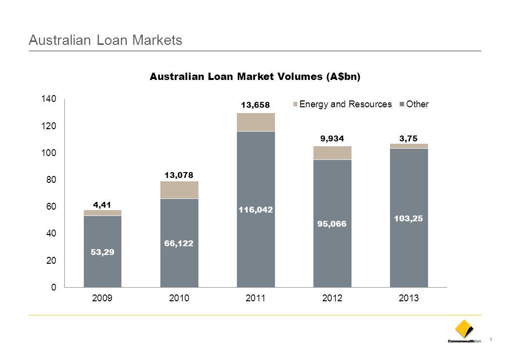 5 Australian Loan Markets Australian Loan Market Volumes (A$bn)