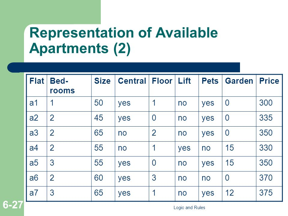 Representation of Available Apartments (2) FlatBed- rooms SizeCentralFloorLiftPetsGardenPrice a1150yes1noyes0300 a2245yes0noyes0335 a3265no2 yes0350 a
