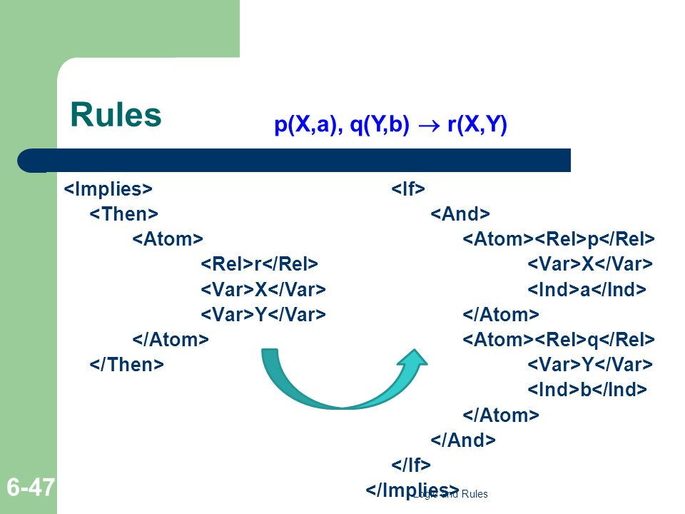 Rules r X Y p X a q Y b p(X,a), q(Y,b)  r(X,Y) Logic and Rules 6-47