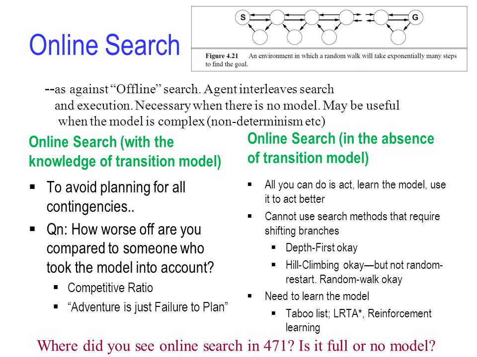 Online Search Online Search (with the knowledge of transition model)  To avoid planning for all contingencies..