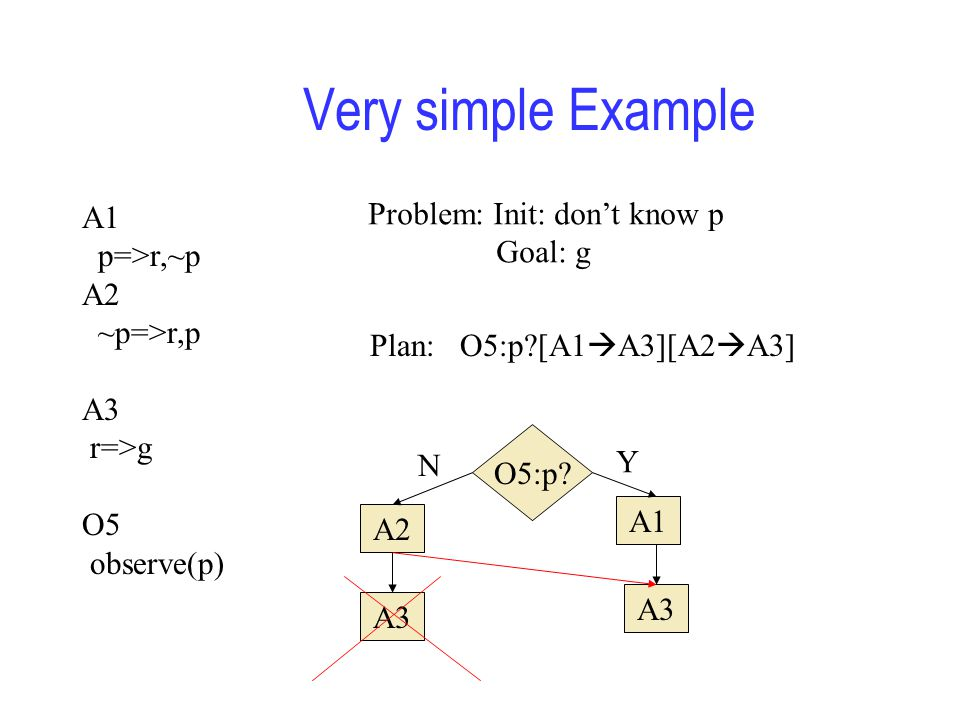Very simple Example A1 p=>r,~p A2 ~p=>r,p A3 r=>g O5 observe(p) Problem: Init: don't know p Goal: g Plan: O5:p?[A1  A3][A2  A3] O5:p.