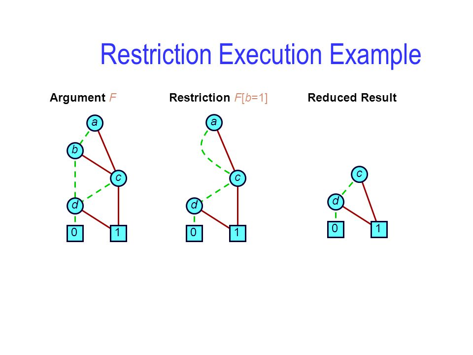 Argument F Restriction Execution Example 0 a b c d 1 0 a c d 1 Restriction F[b=1] 0 c d 1 Reduced Result