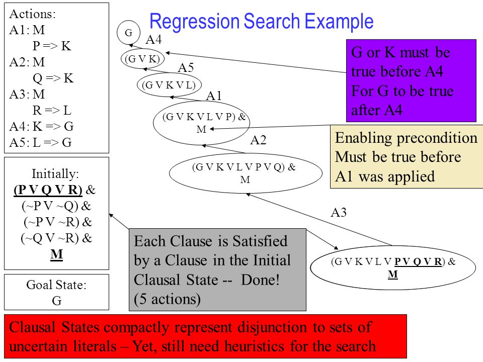 Regression Search Example Actions: A1: M P => K A2: M Q => K A3: M R => L A4: K => G A5: L => G Initially: (P V Q V R) & (~P V ~Q) & (~P V ~R) & (~Q V ~R) & M Goal State: G G (G V K) (G V K V L) A4 A1 (G V K V L V P) & M A2 A5 A3 G or K must be true before A4 For G to be true after A4 (G V K V L V P V Q) & M (G V K V L V P V Q V R) & M Each Clause is Satisfied by a Clause in the Initial Clausal State -- Done.