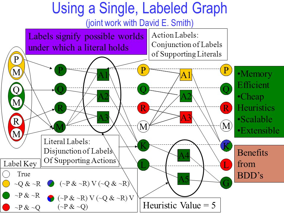 Using a Single, Labeled Graph (joint work with David E.