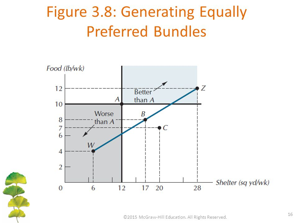 Figure 3.8: Generating Equally Preferred Bundles ©2015 McGraw-Hill Education. All Rights Reserved. 16
