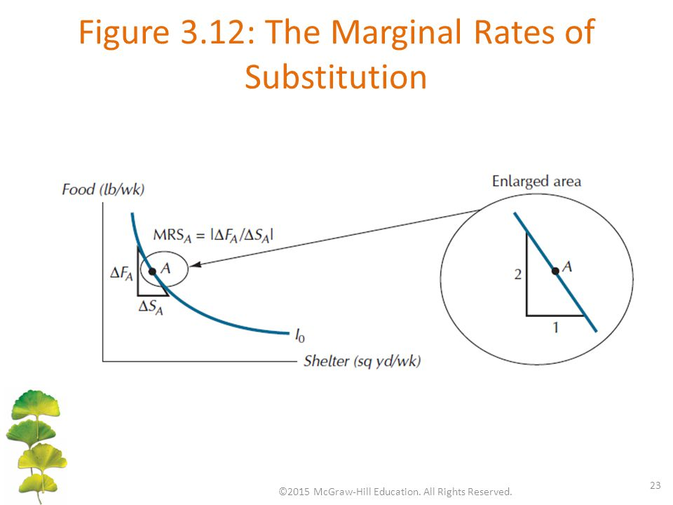 Figure 3.12: The Marginal Rates of Substitution ©2015 McGraw-Hill Education.