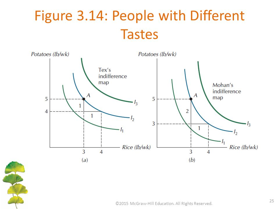 Figure 3.14: People with Different Tastes ©2015 McGraw-Hill Education. All Rights Reserved. 25