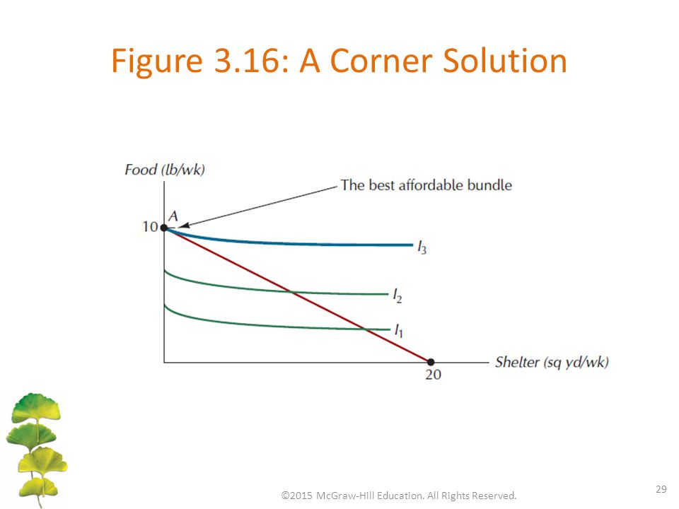 Figure 3.16: A Corner Solution ©2015 McGraw-Hill Education. All Rights Reserved. 29