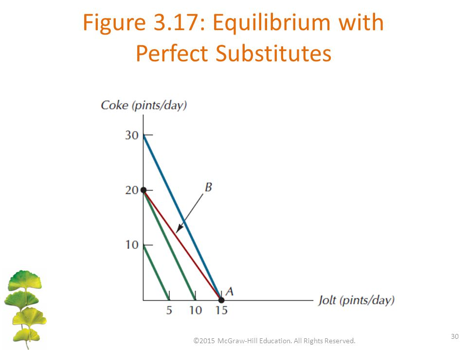 Figure 3.17: Equilibrium with Perfect Substitutes ©2015 McGraw-Hill Education. All Rights Reserved. 30