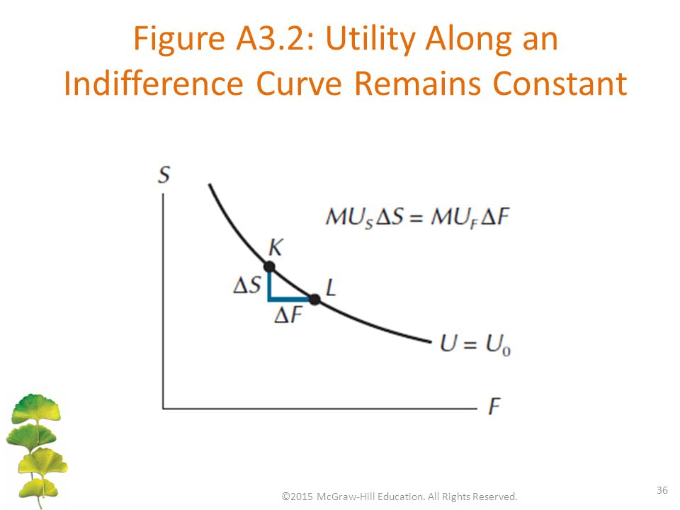 Figure A3.2: Utility Along an Indifference Curve Remains Constant ©2015 McGraw-Hill Education. All Rights Reserved. 36