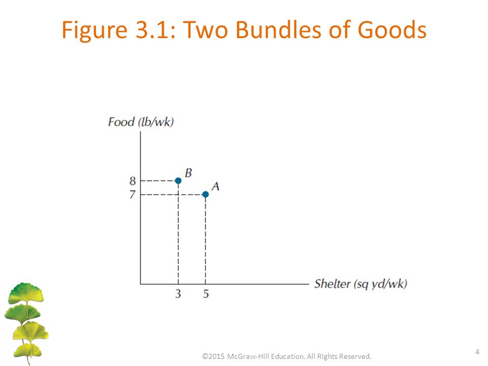 Figure 3.1: Two Bundles of Goods ©2015 McGraw-Hill Education. All Rights Reserved. 4