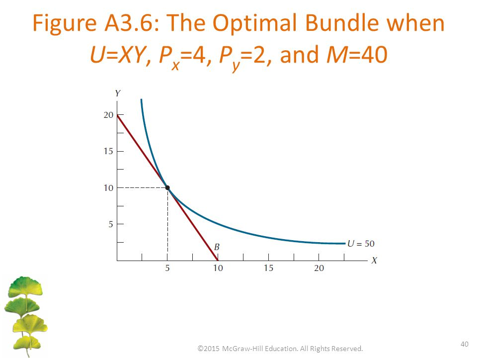 Figure A3.6: The Optimal Bundle when U=XY, P x =4, P y =2, and M=40 ©2015 McGraw-Hill Education. All Rights Reserved. 40