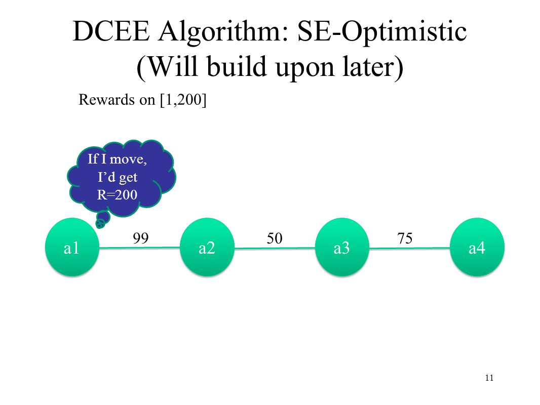 DCEE Algorithm: SE-Optimistic (Will build upon later) a1 a2 a3 a4 Rewards on [1,200] 995075 If I move, I'd get R=200 11
