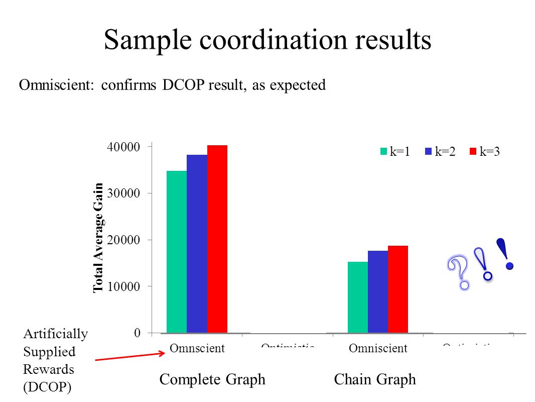 Sample coordination results Complete GraphChain Graph Artificially Supplied Rewards (DCOP) Omniscient: confirms DCOP result, as expected